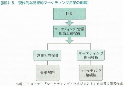 図14-5