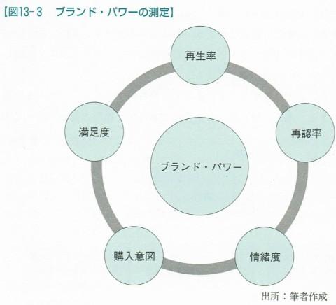 図13-3