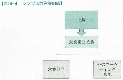 図14-4
