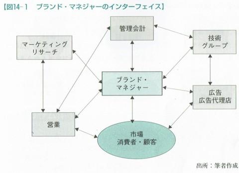 図14-1