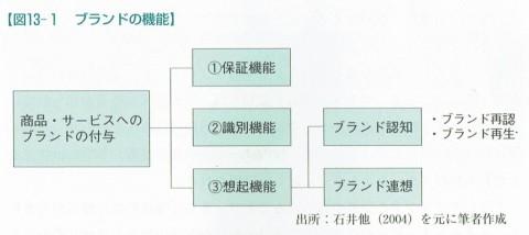 図13-1