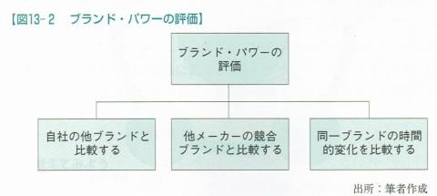 図13-2