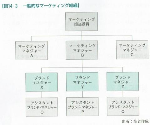 図14-3