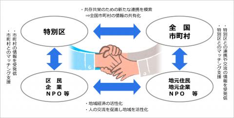 project_torikumi
